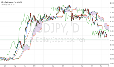 USDJPY: Don't Chase USDJPY, Look To Renter Short At Better Prices