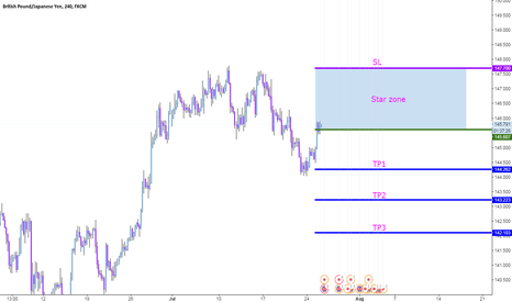 GBPJPY: GBPJPY  SELL LONG TIME.