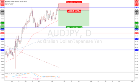 AUDJPY: AUDJPY - SHORT on Bearish Engulfing