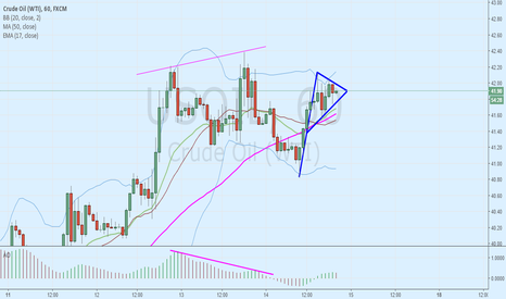 USOIL: crude oil one hour pennent forming