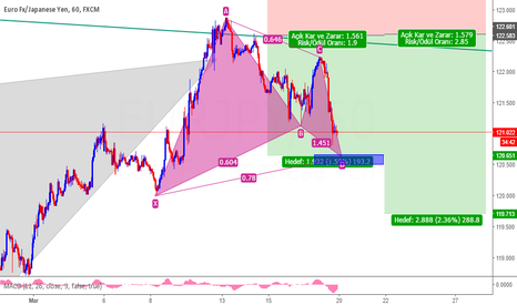EURJPY: EURJPY Gartley Setup +  AB=CD