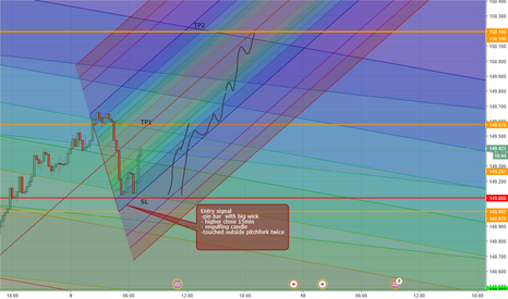 GBPJPY: Pound yen long to tp 1 or 2