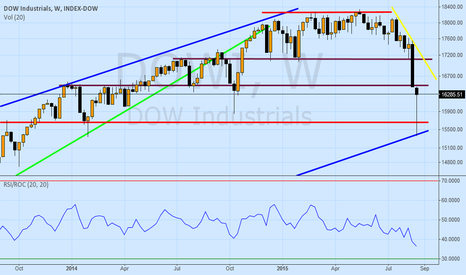 DJI: 15% Correction & Change in Market Trajectory?