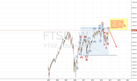 FTSE: A bearish outlook on the British economy
