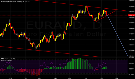 EURAUD: SHORT if price confirm