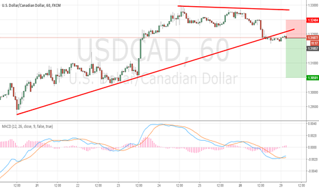 USDCAD: Symmetrical triangle break out