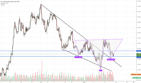 EURAUD: opportunity to go long