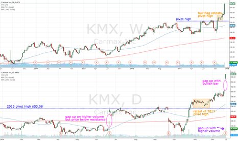 KMX: KMX gaps up to new high