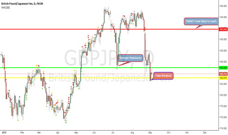 GBPJPY: Stronger Support