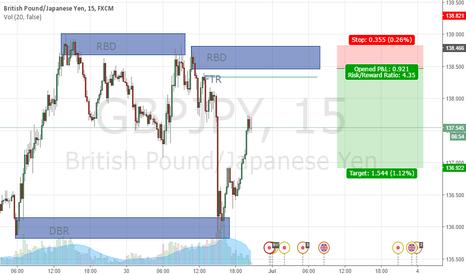 GBPJPY: GBPJPY Short Position