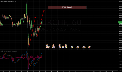 EURCHF: EURCHF SELL DOUBLE WAVES