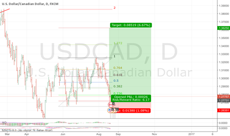 USDCAD: great retracement