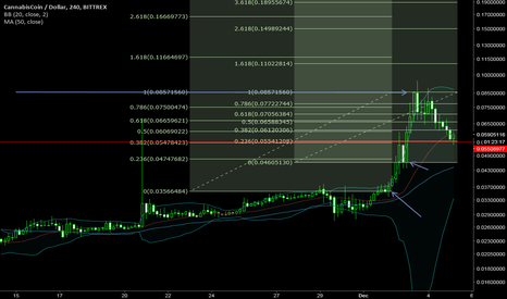 CANNUSD: 1 high (no pun intended) + 2 lows = a confluence area (redline)
