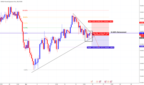 GBPJPY: GBPJPY: Descending Symmetrical Triangle & Fall From Major Resist