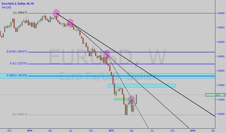 EURUSD: EURUSD Trend Reversal?