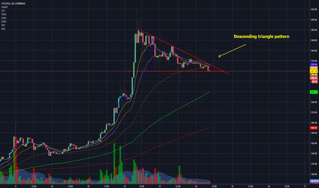 LTCUSD: LTC - Descending Triangle Pattern