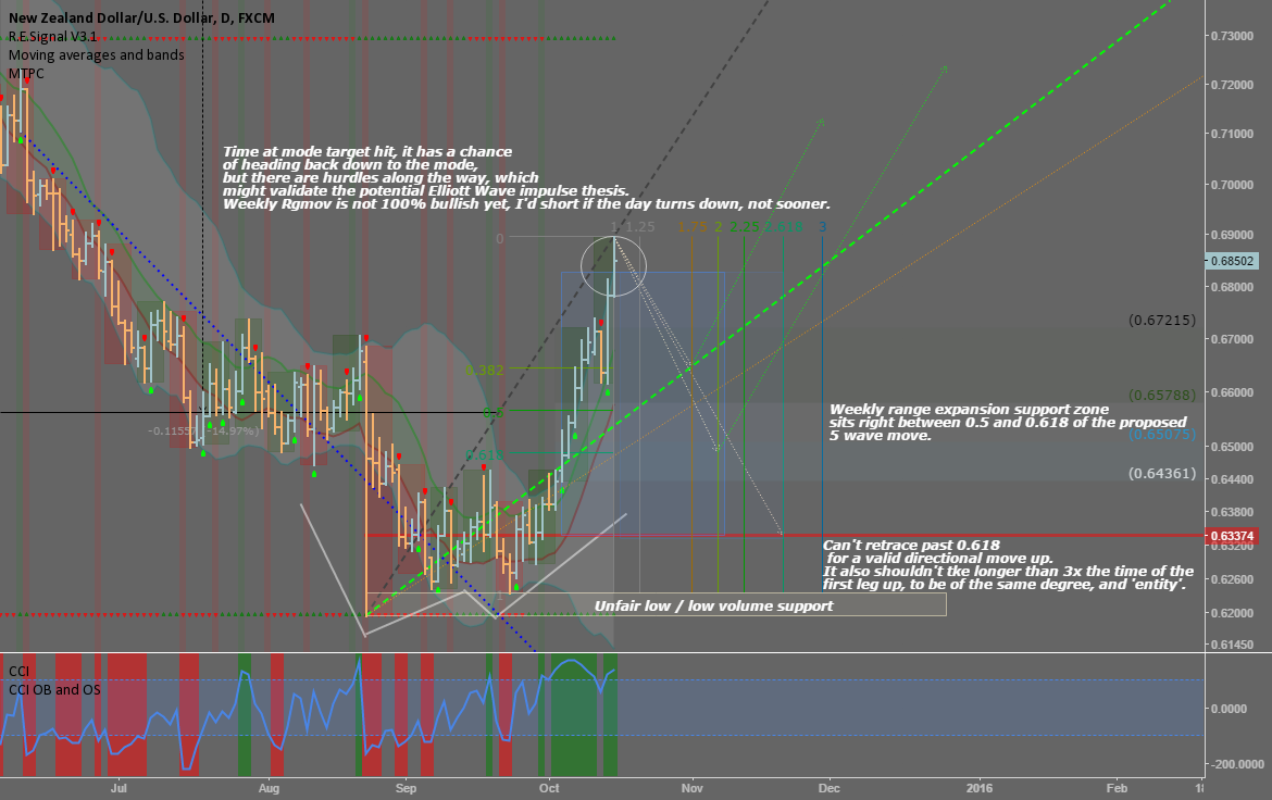 NZDUSD: Looking for a counter short, before going long