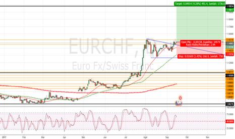 EURCHF: Peluang Entry Buy EURCHF (untuk SwingTrader)