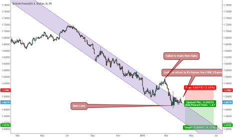 GBPUSD: GbpUsd Return of the Bears
