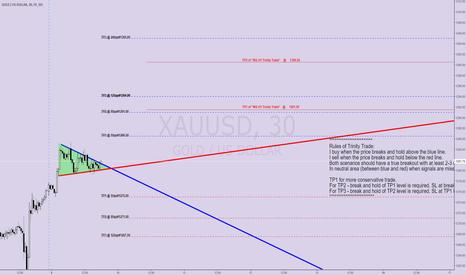 XAUUSD: #63 M30 Gold Trinity Trade