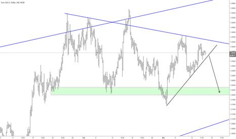 EURUSD: EUR: Short on break.