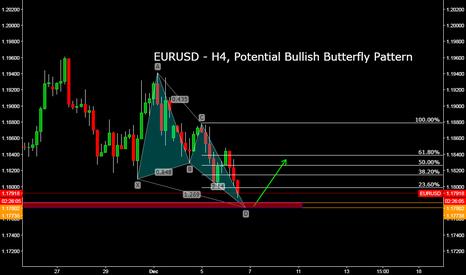 EURUSD: EURUSD - H4, Potential Bullish Butterfly Pattern