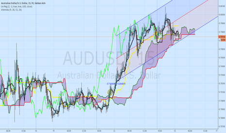 AUDUSD: $AUDUSD, There you have it +100 Pips in one day, #TradingColony