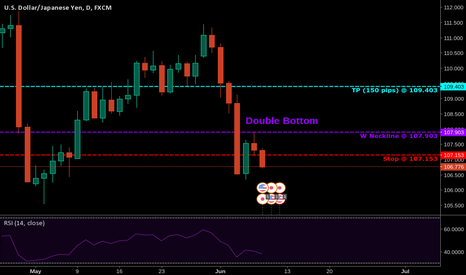 USDJPY: Double Bottom on the USP/JPY Daily