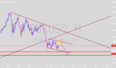 EURUSD: euro longterm