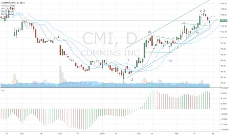 CMI: Learning Elliott Wave
