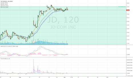 JD: Monitor JD's Short Signal