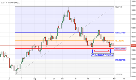 XAUUSD: Double Bottom