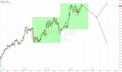 AAPL: APPLE Braking Point