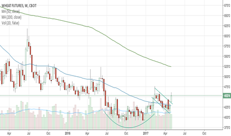 W1!: Cup and Handle Formation on Wheat Futures