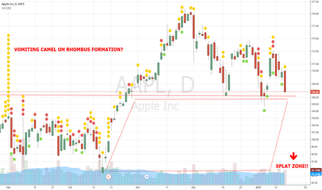 AAPL: Bearish Vomiting Camel on Rhombus Formation on AAPL daily chart