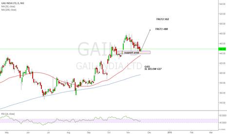 GAIL: Watch GAIL for new high....
