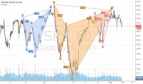 SPY: S&P 500 short scenario plays out