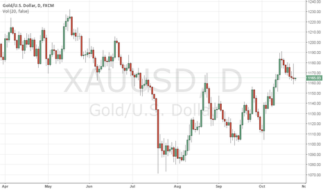 XAUUSD: GOLD: Corrective Threat Keeps Outlook Lower