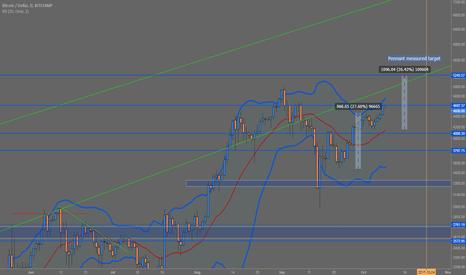 BTCUSD: Trendline + Pennant measured move