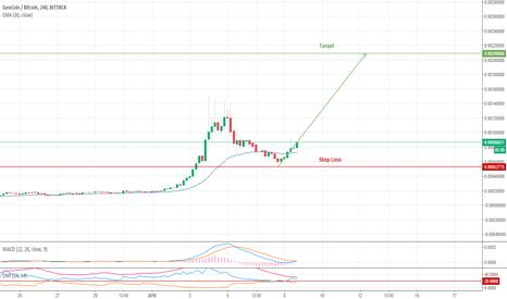 GEOBTC: GEO/BTC Signals