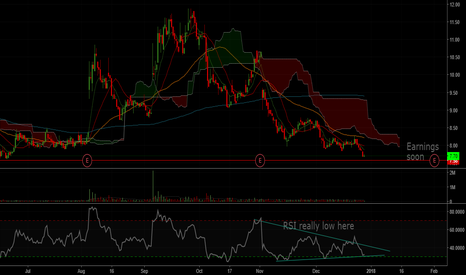 GPRO: Looks good for a swing, LOW risk