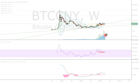 BTCCNY: BTC RSI DIVERGENCE ON 1W CANDLES LONG