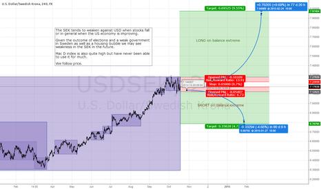 USDSEK: SEK is forming a balance. We go LONG or SHORT WHEN it breaks.