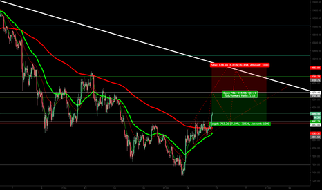 BTCUSD: BTC- Short play in the works