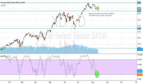 XLF: SP Financial XLF Oversold 8/13/13