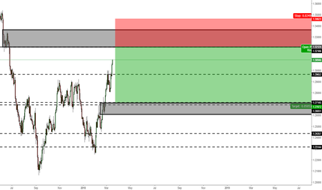 USDCAD: USDCAD DAILY SHORT?