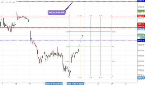 NIFTY: Nifty short term buy (8780.35) long term bullish zone....