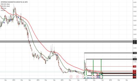 IDXG: A good stock to swing long
