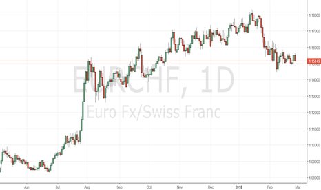EURCHF: The Minor and Major