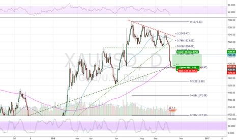 XAUUSD: Potential Gold Reversal